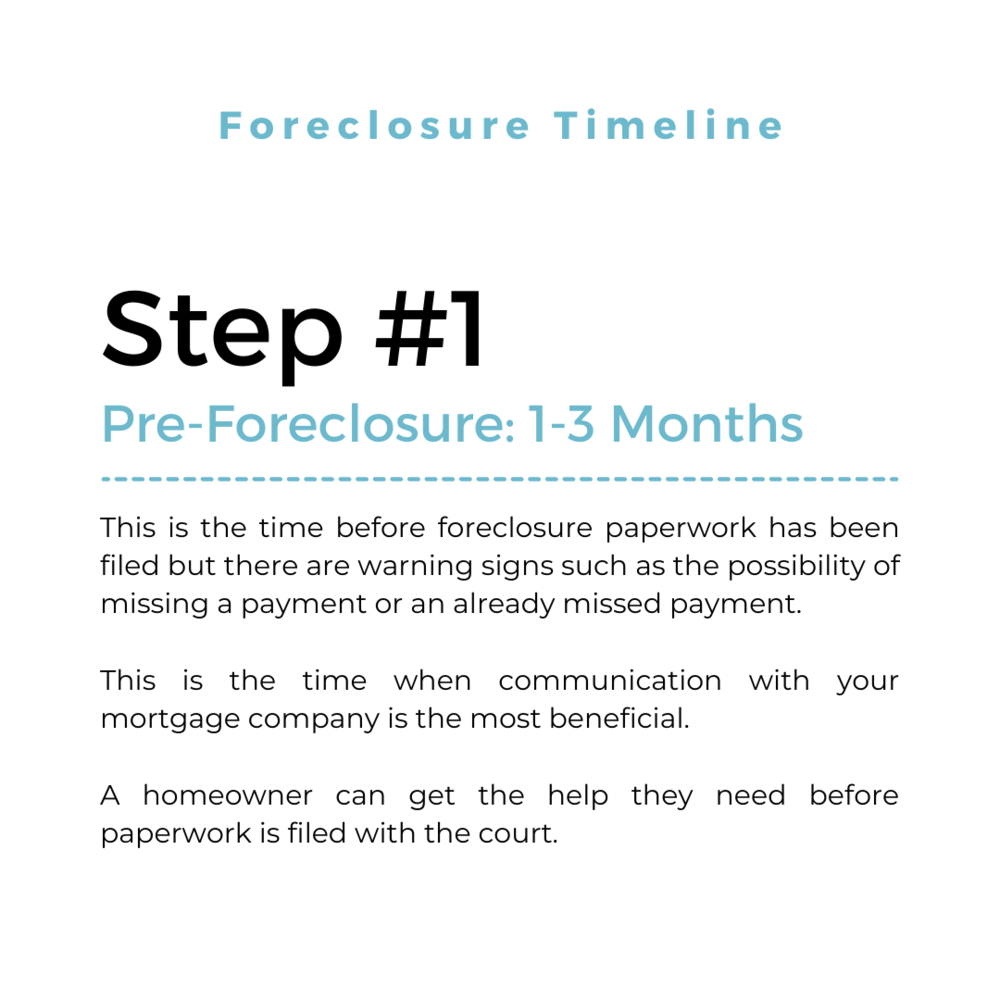 Foreclosure Timeline.png