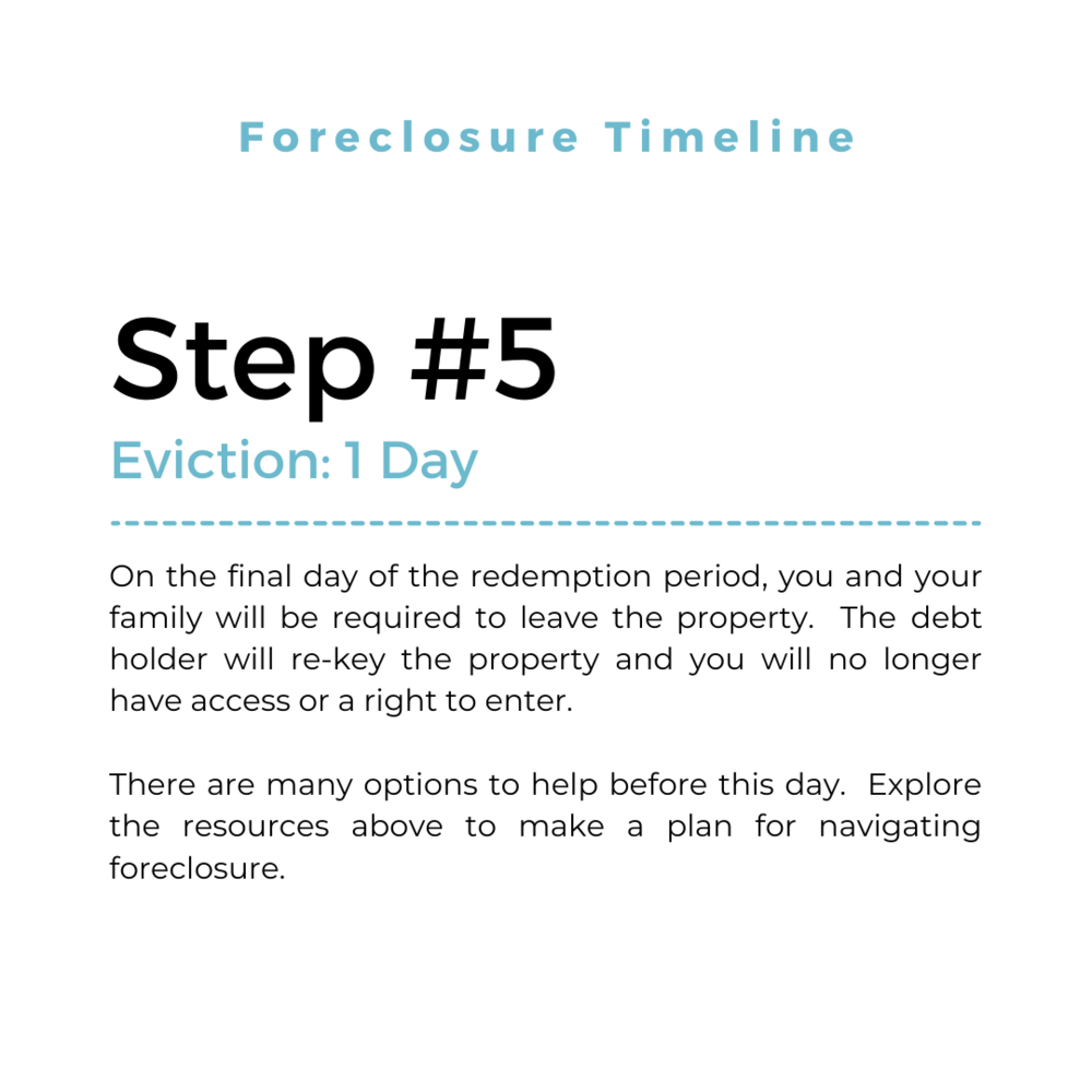 Foreclosure timeline in Michigan